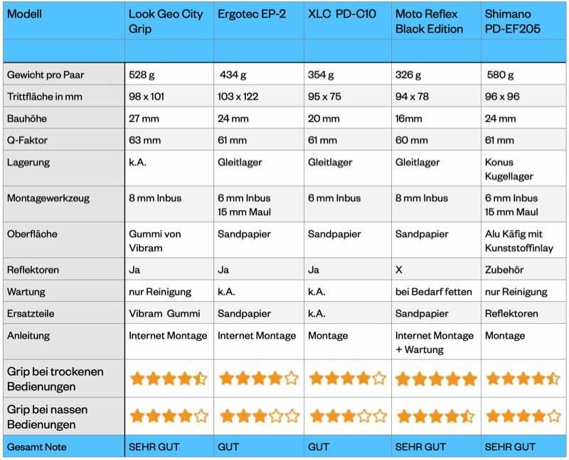 Das Bild zeigt eine Tabelle mit den Daten des Pedaltests